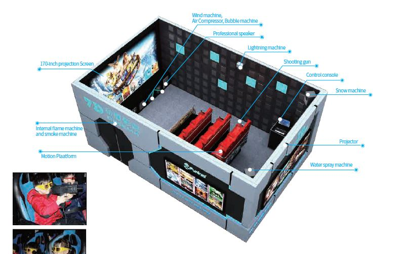 7d interactive cinema